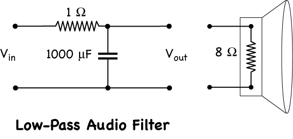 Audio Filters | Harvard Natural Sciences Lecture Demonstrations